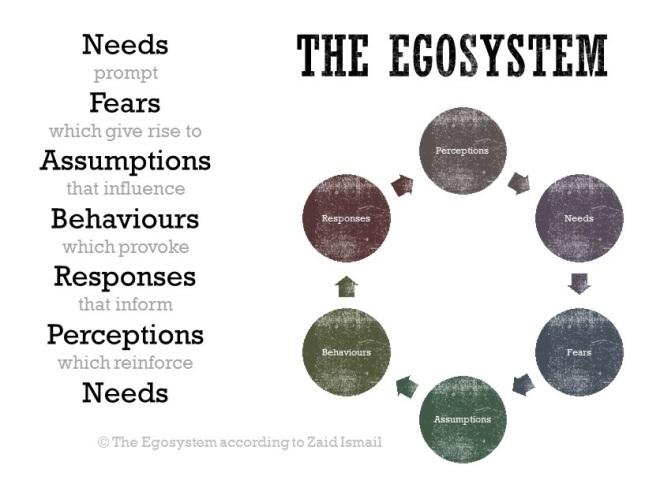 Egosystem